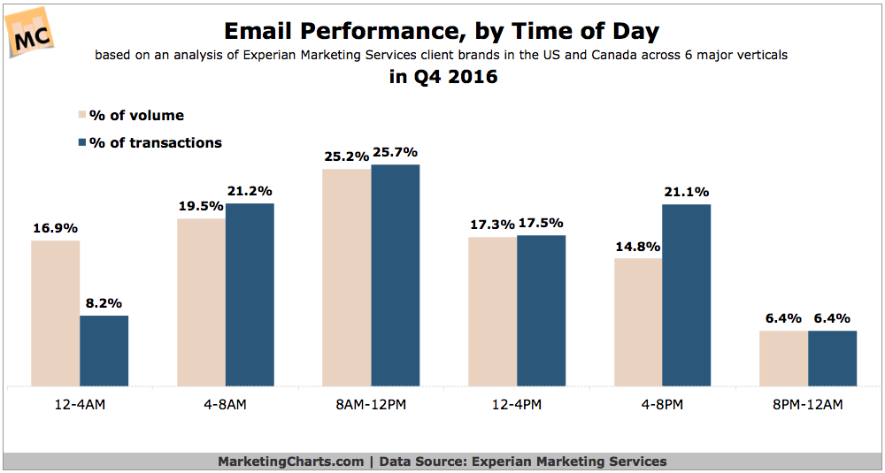 Experian Email Performance by Time of Day in Q42016 Mar2017