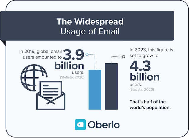 Put Your Logo in the Middle or Upper-left Hand Side of the Email.